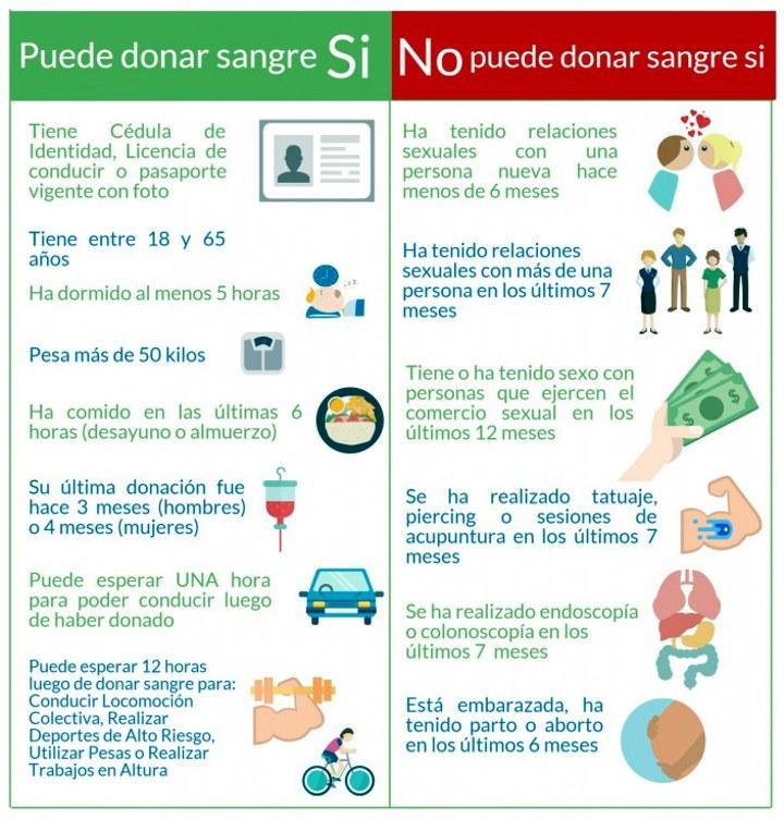 862fc8dfc LOGIN Noticias - Mitos y verdades sobre la donación de sangre